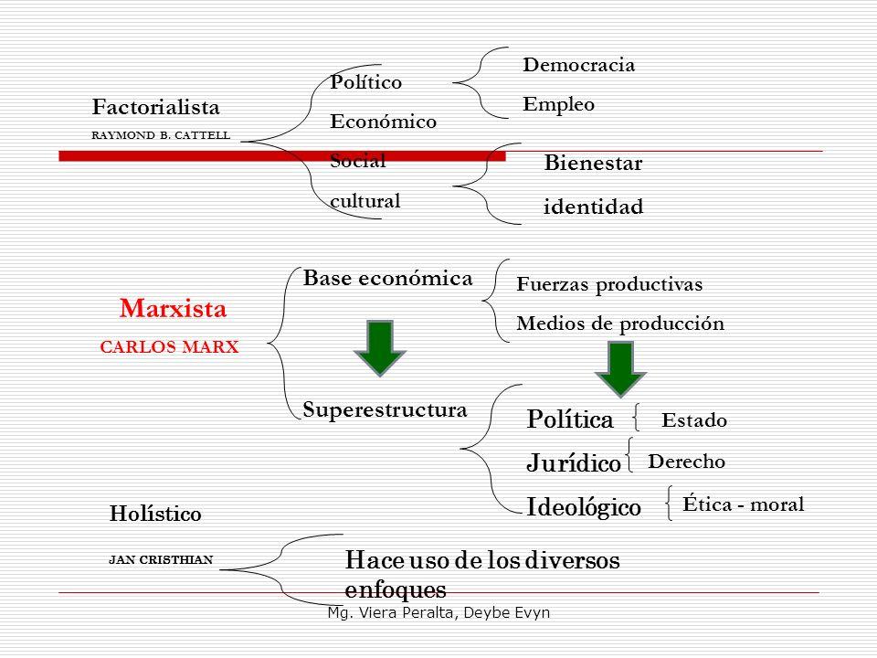 Hace uso de los diversos enfoques Marxista CARLOS MARX Holístico JAN CRISTHIAN Factorialista RAYMOND B. CATTELL Base económica Superestructura Fuerzas