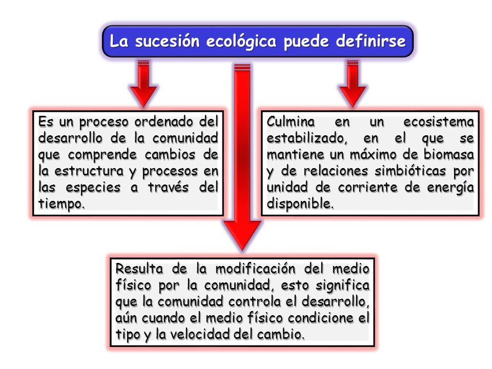 MICROSUCESIÓN es la sucesión ecológica de un individuo.MACROSUCESIÓN es la sucesión ecológica de varios individuos.