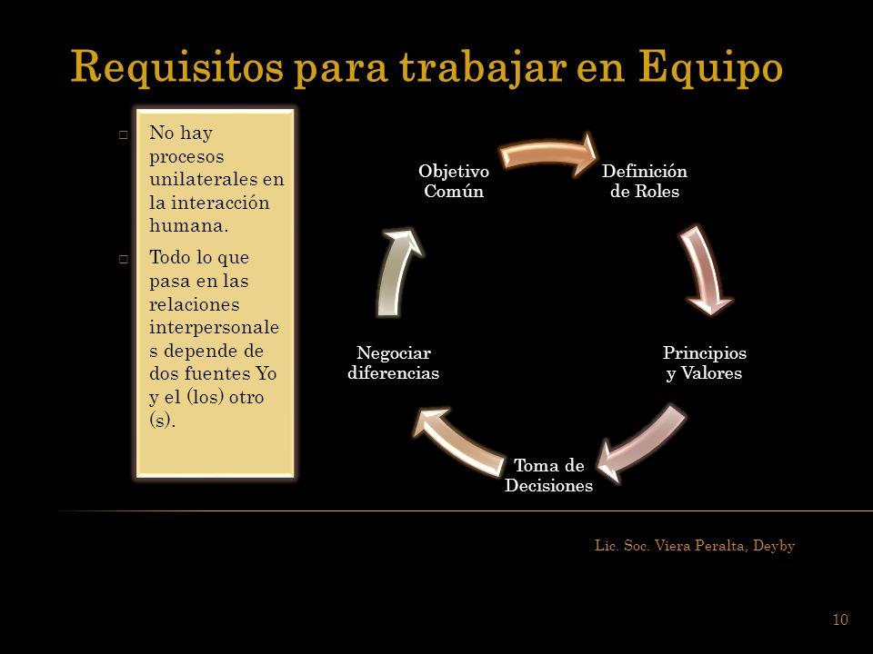 Lic. Soc. Viera Peralta, Deyby 10 No hay procesos unilaterales en la interacción humana. Todo lo que pasa en las relaciones interpersonale s depende d