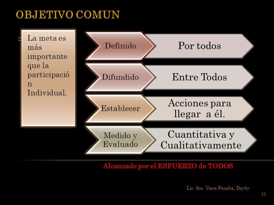 Lic. Soc. Viera Peralta, Deyby 11 La meta es más importante que la participació n Individual. Definido Por todos Difundido Entre Todos Establecer Acci