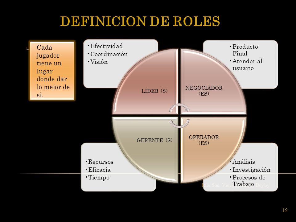 Lic. Soc. Viera Peralta, Deyby 12 Cada jugador tiene un lugar donde dar lo mejor de sí. Análisis Investigación Procesos de Trabajo Recursos Eficacia T