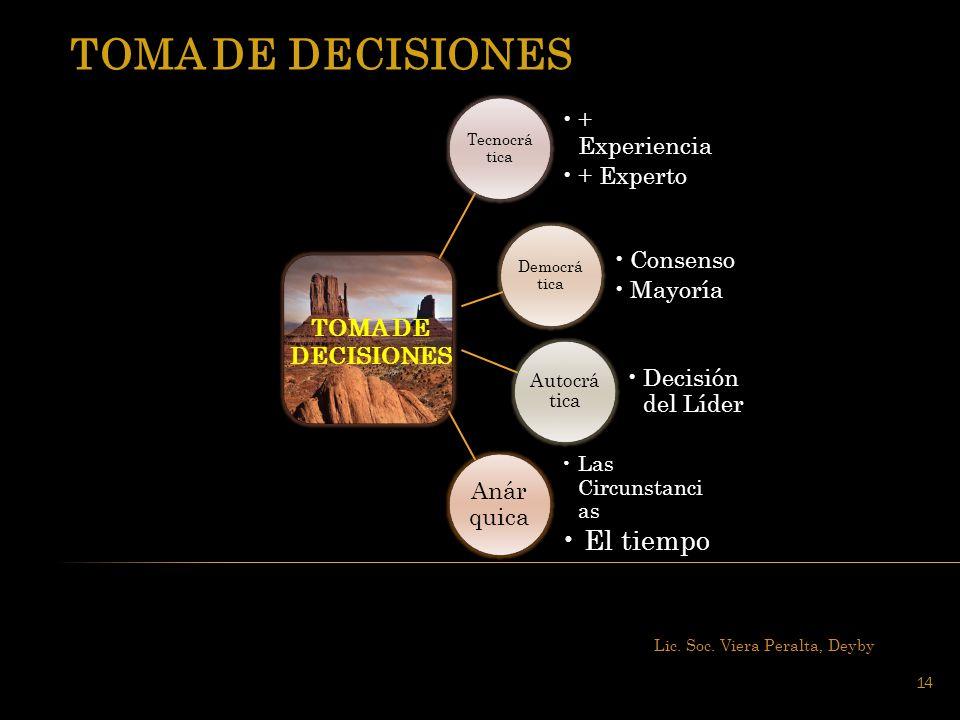 Lic. Soc. Viera Peralta, Deyby 14 SINERGIA Tecnocrá tica + Experiencia + Experto Democrá tica Consenso Mayoría Autocrá tica Decisión del Líder Anár qu