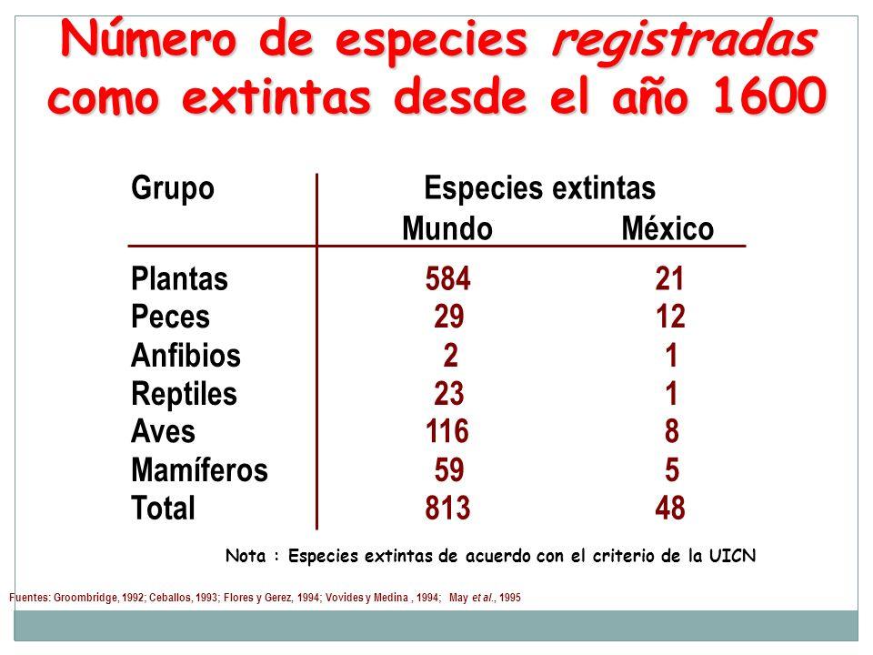 Número de especies registradas como extintas desde el año 1600 Fuentes: Groombridge, 1992; Ceballos, 1993; Flores y Gerez, 1994; Vovides y Medina, 199