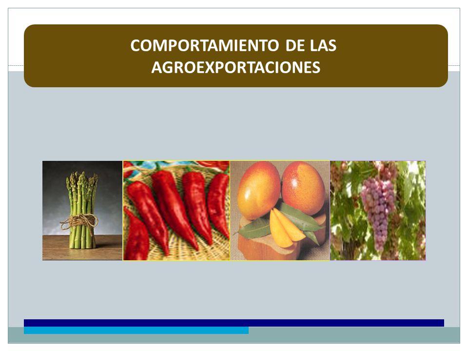 COMPORTAMIENTO DE LAS AGROEXPORTACIONES