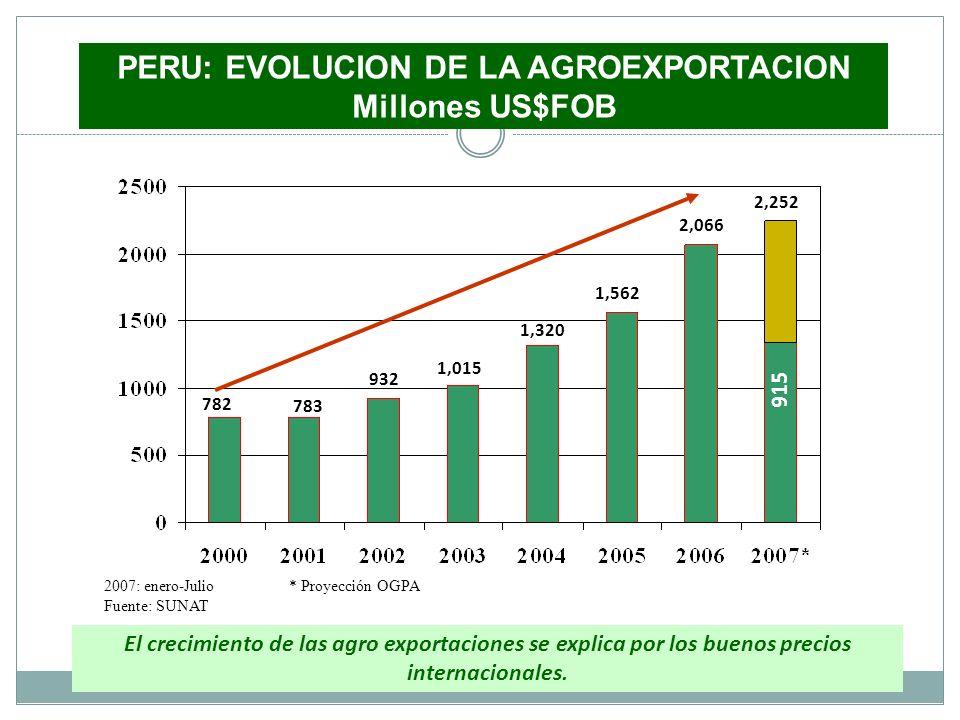 PERU: EVOLUCION DE LA AGROEXPORTACION Millones US$FOB 2007: enero-Julio * Proyección OGPA Fuente: SUNAT 782 783 932 1,015 1,320 1,562 2,066 2,252 915