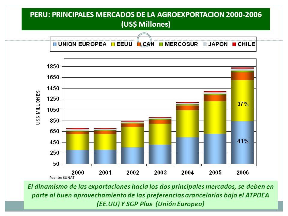 Fuente: SUNAT PERU: PRINCIPALES MERCADOS DE LA AGROEXPORTACION 2000-2006 (US$ Millones) El dinamismo de las exportaciones hacia los dos principales me