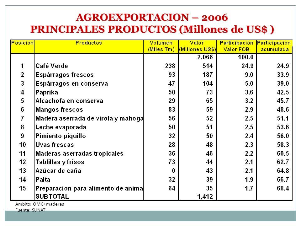 AGROEXPORTACION – 2006 PRINCIPALES PRODUCTOS (Millones de US$ ) Ambito: OMC+maderas Fuente: SUNAT