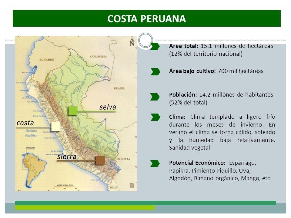 COSTA PERUANA Área bajo cultivo: 700 mil hectáreas Área total: 15.1 millones de hectáreas (12% del territorio nacional) Clima: Clima templado a ligero