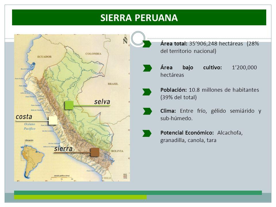 SIERRA PERUANA Área bajo cultivo: 1200,000 hectáreas Área total: 35906,248 hectáreas (28% del territorio nacional) Clima: Entre frío, gélido semiárido