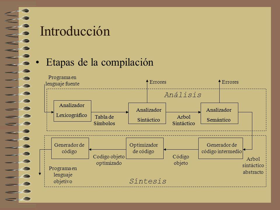 Introducción Etapas de la compilación Analizador Lexicográfico Analizador Sintáctico Analizador Semántico Tabla de Símbolos Arbol Sintáctico Programa