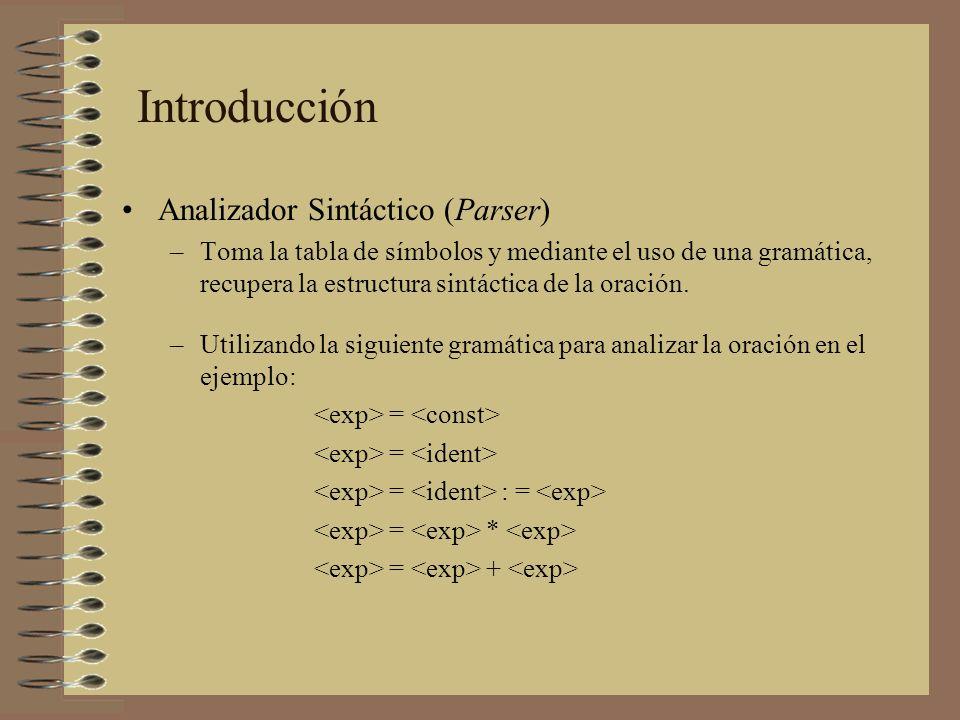 Analizador Sintáctico (Parser) –Toma la tabla de símbolos y mediante el uso de una gramática, recupera la estructura sintáctica de la oración. –Utiliz