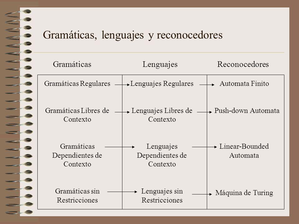 Gramáticas Regulares Gramáticas Libres de Contexto Gramáticas Dependientes de Contexto Gramáticas sin Restricciones Lenguajes Regulares Lenguajes Libr
