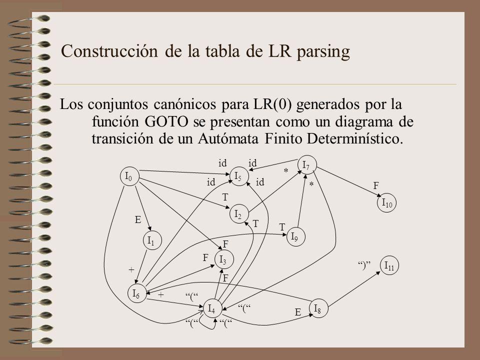Construcción de la tabla de LR parsing Los conjuntos canónicos para LR(0) generados por la función GOTO se presentan como un diagrama de transición de