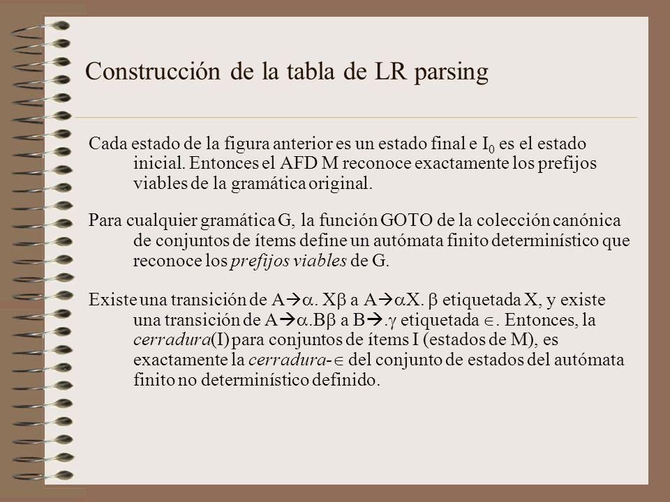 Construcción de la tabla de LR parsing Cada estado de la figura anterior es un estado final e I 0 es el estado inicial. Entonces el AFD M reconoce exa