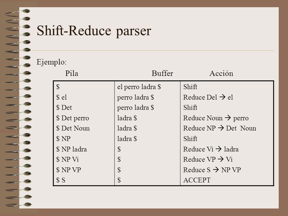 Shift-Reduce parser Ejemplo: PilaBufferAcción $ $ el $ Det $ Det perro $ Det Noun $ NP $ NP ladra $ NP Vi $ NP VP $ S el perro ladra $ perro ladra $ l