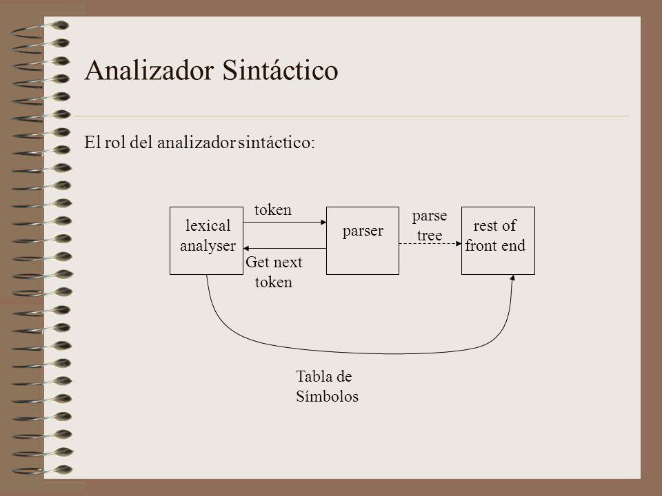 Analizador Sintáctico El rol del analizador sintáctico: parser lexical analyser rest of front end Tabla de Símbolos Get next token token parse tree