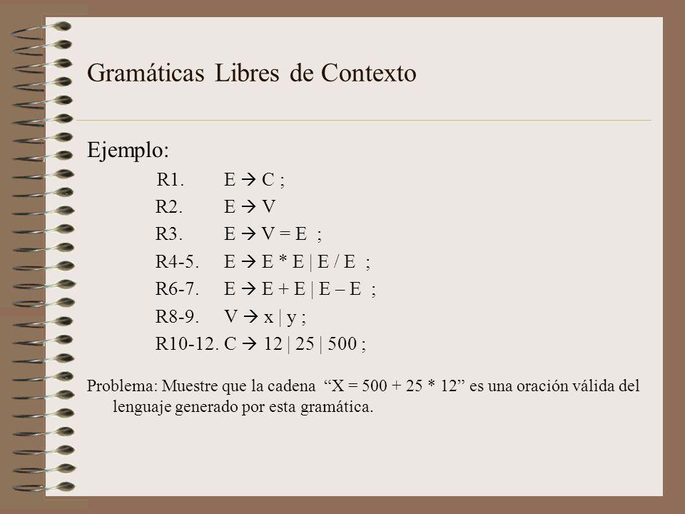 Gramáticas Libres de Contexto Solución: Leftmost derivation E R3 V = E R8 x = E R6 x = E + E R1 x = C + E R12 x = 500 + E R4 x = 500 + E * E R1 x = 500 + C * E R11 x = 500 + 25 * E R1 x = 500 + 25 * C R10 x = 500 + 25 * 12 Rightmost derivation E R3 V = E R6 V = E + E R4 V = E + E * E R1 V = E + E * C R12 V =E + E * 12 R1 V =E + C * 12 R11 V =E + 25 * 12 R1 R1 V =E + 25 * 12 R1 V = C + 25 * 12 R10 V = 500 + 25 * 12 R8 x = 500 + 25 * 12