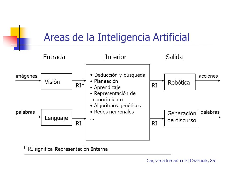 [Boden, 77]Margaret A.Boden, 1977, Artificial Intelligence and Natural Man, Basic Books, New York.