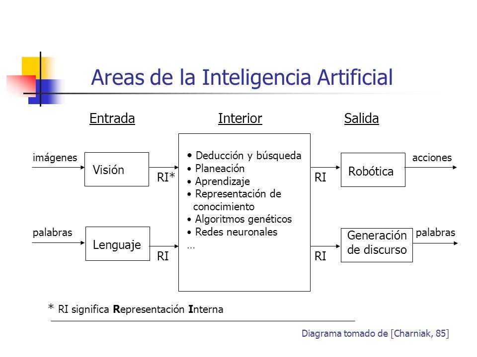 Areas de la Inteligencia Artificial Visión Lenguaje Robótica Generación de discurso Deducción y búsqueda Planeación Aprendizaje Representación de cono