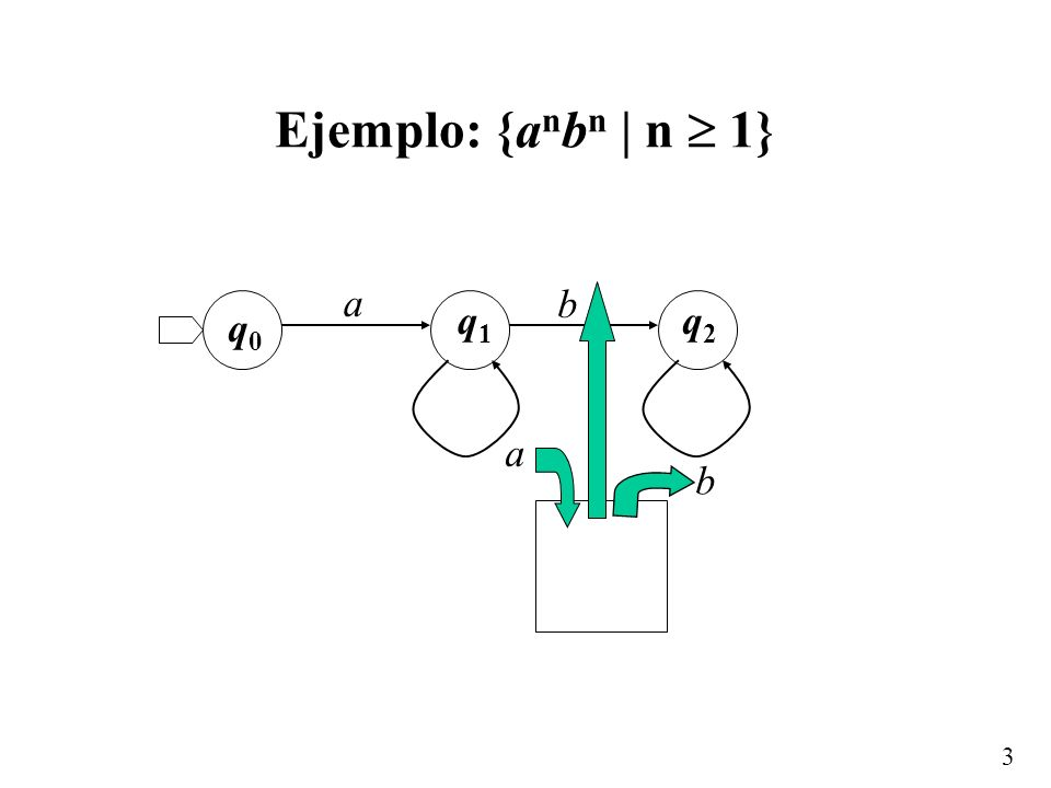 3 Ejemplo: {a n b n | n 1} a a b b q0q0 q1q1 q2q2
