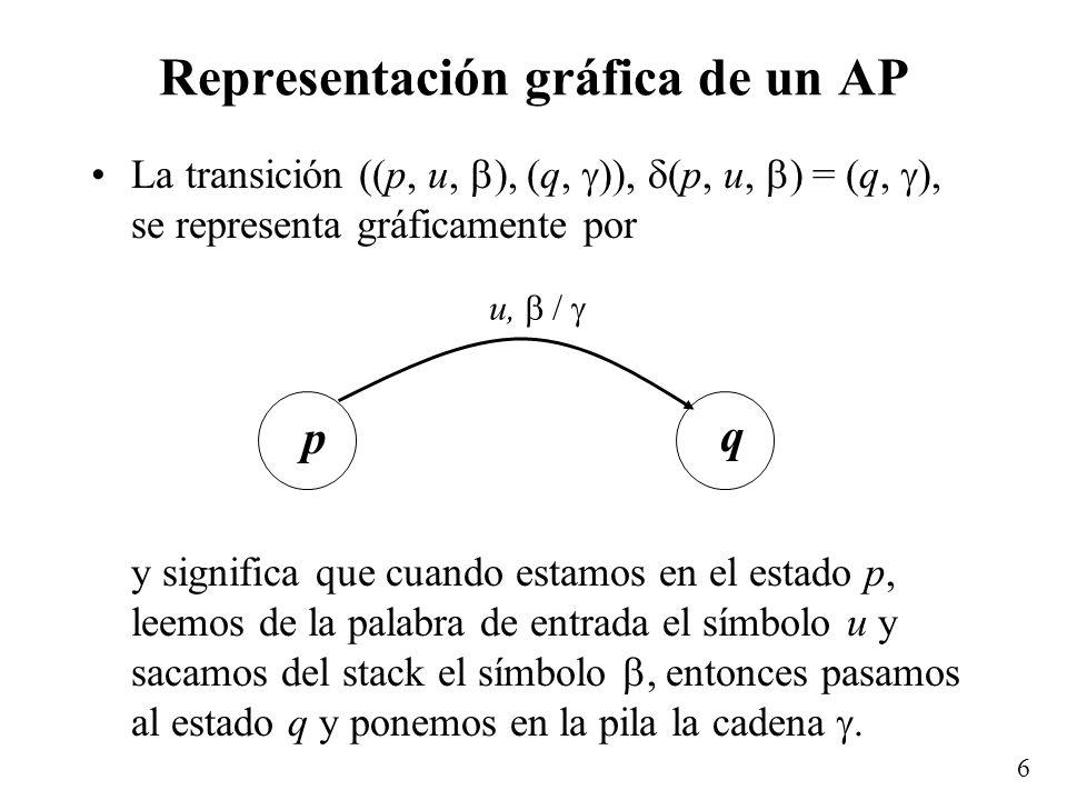 7 Ejemplo Autómata de pila que acepte {a i b i | i 0} –K = {q 0, q 1 } – = {a, b} – = {A} –s 0 = q 0 –F = {q 0, q 1 } – (q 0, a, ) = (q 0, A) – (q 0, b, A) = (q 1, ) – (q 1, b, A) = (q 1, ) a, / A b, A / q0q0 q1q1
