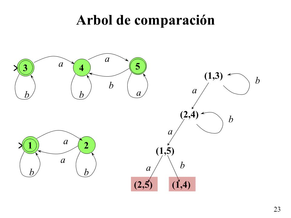 23 Arbol de comparación (1,3) (2,4) (1,5) (2,5)(1,4) a b a b a b 3 a bb 4 5 a a b 1 a a bb 2