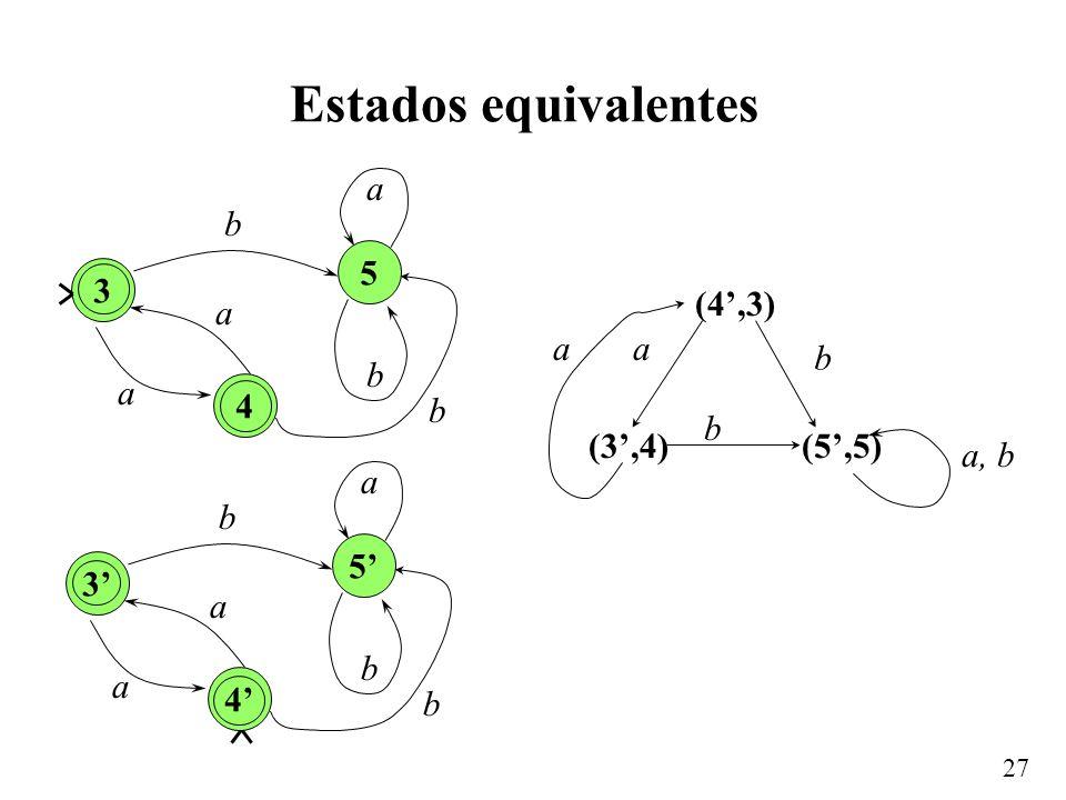 27 Estados equivalentes 3 a b b 4 5 a a b 3 a b b 4 5 a a b (4,3) (3,4) a b (5,5) b a, b a