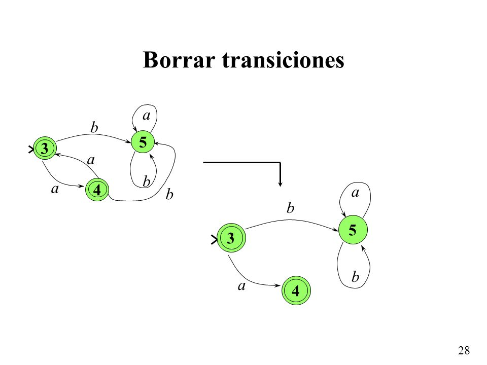 28 Borrar transiciones 3 a b b 4 5 a a b 3 a b 4 5 a b