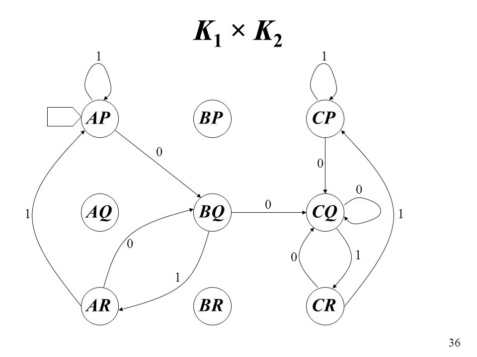 36 K 1 × K 2 AP AQ AR BP BQ BR CP CQ CR 11 0 0 11 0 0 0 1 0 1