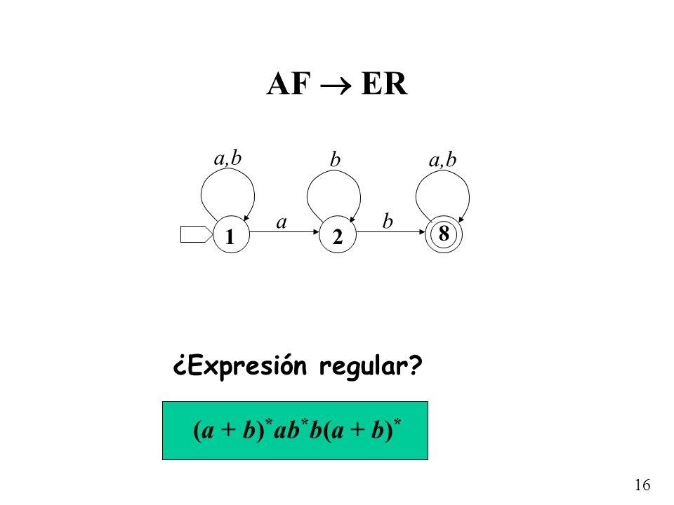 16 AF ER ¿Expresión regular? (a + b) * ab * b(a + b) * a 12 8 b a,b b