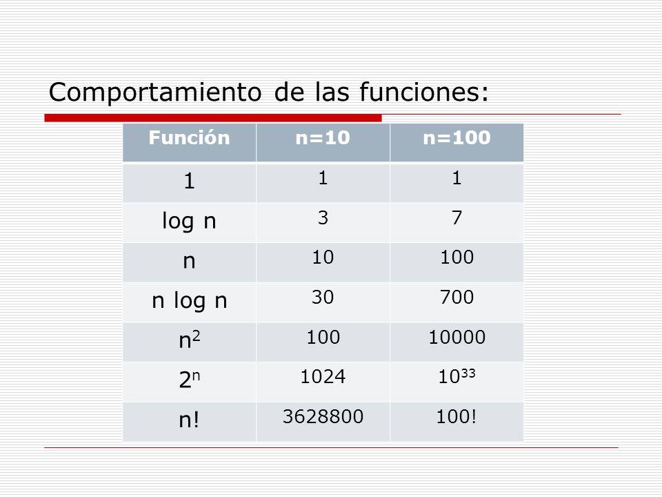 Comportamiento de las funciones: Funciónn=10n=100 1 11 log n 37 n 10100 n log n 30700 n2n2 10010000 2n2n 102410 33 n! 3628800100!
