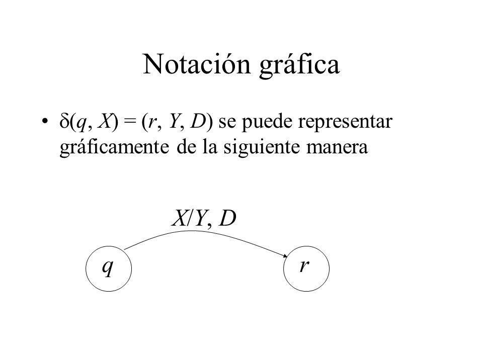 Notación gráfica (q, X) = (r, Y, D) se puede representar gráficamente de la siguiente manera qr X/Y, D