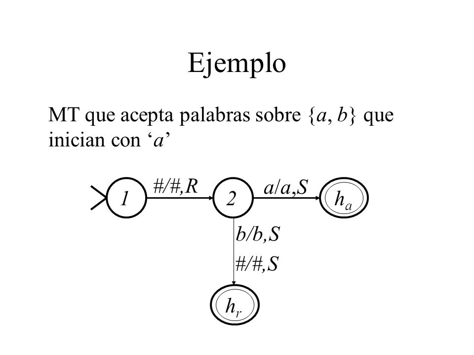 Ejemplo MT que acepta palabras sobre {a, b} que inician con a 1haha #/#,R 2 a/a,Sa/a,S b/b,S #/#,S hrhr