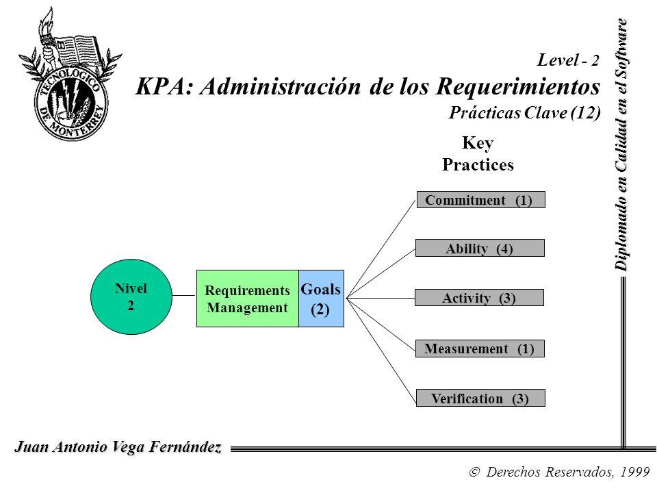 Diplomado en Calidad en el Software Derechos Reservados, 1999 Juan Antonio Vega Fernández Level - 2 KPA: Administración de los Requerimientos Práctica