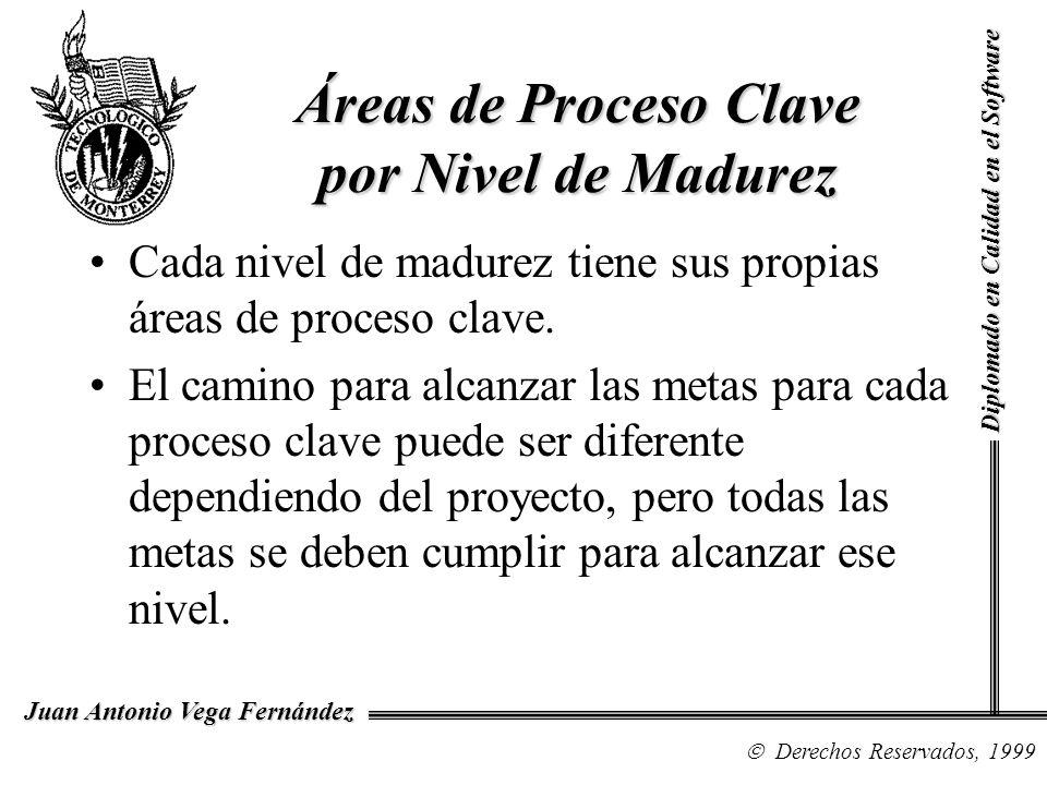 Diplomado en Calidad en el Software Derechos Reservados, 1999 Juan Antonio Vega Fernández Áreas de Proceso Clave por Nivel de Madurez Cada nivel de ma