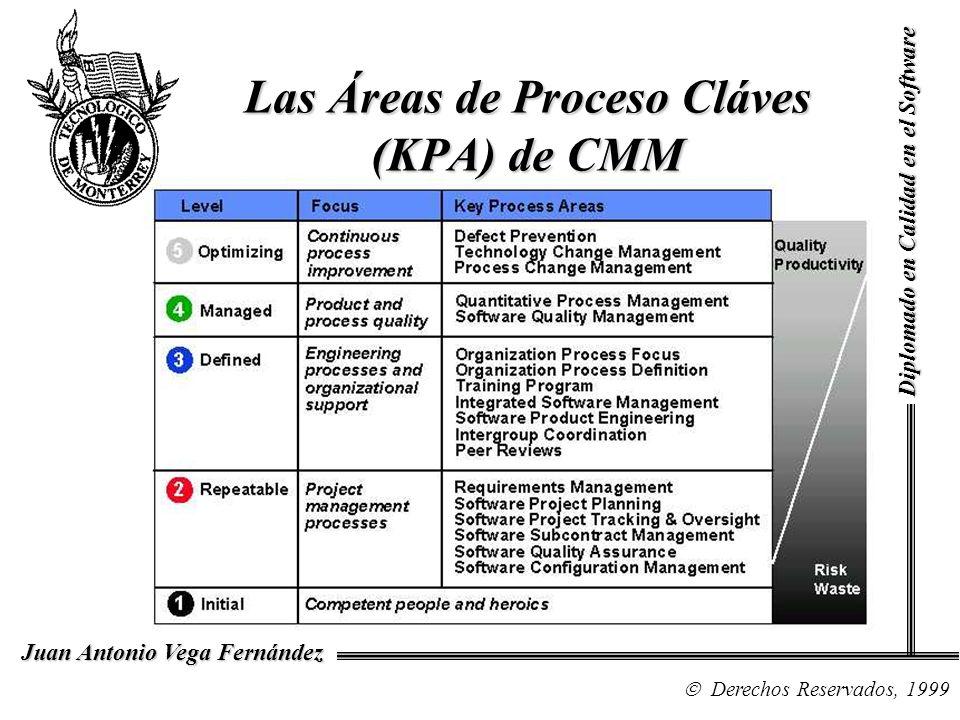 Diplomado en Calidad en el Software Derechos Reservados, 1999 Juan Antonio Vega Fernández Las Áreas de Proceso Cláves (KPA) de CMM