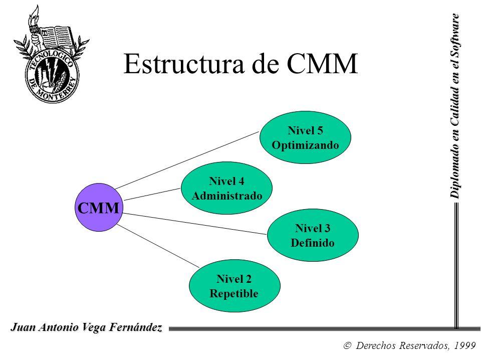 Diplomado en Calidad en el Software Derechos Reservados, 1999 Juan Antonio Vega Fernández Estructura de CMM CMM Nivel 4 Administrado Nivel 5 Optimizan