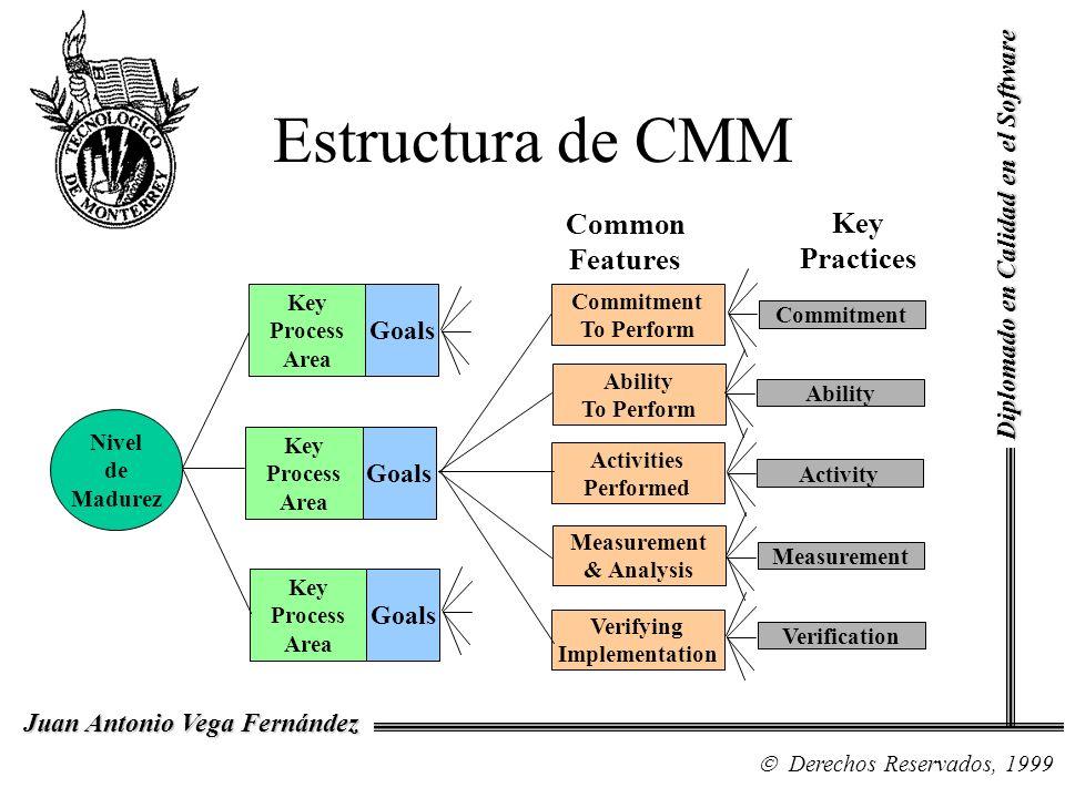 Diplomado en Calidad en el Software Derechos Reservados, 1999 Juan Antonio Vega Fernández Estructura de CMM Nivel de Madurez Key Process Area Goals Ke