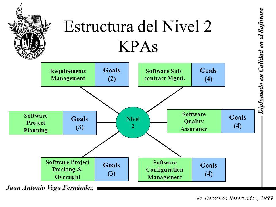 Diplomado en Calidad en el Software Derechos Reservados, 1999 Juan Antonio Vega Fernández Estructura del Nivel 2 KPAs Nivel 2 Requirements Management