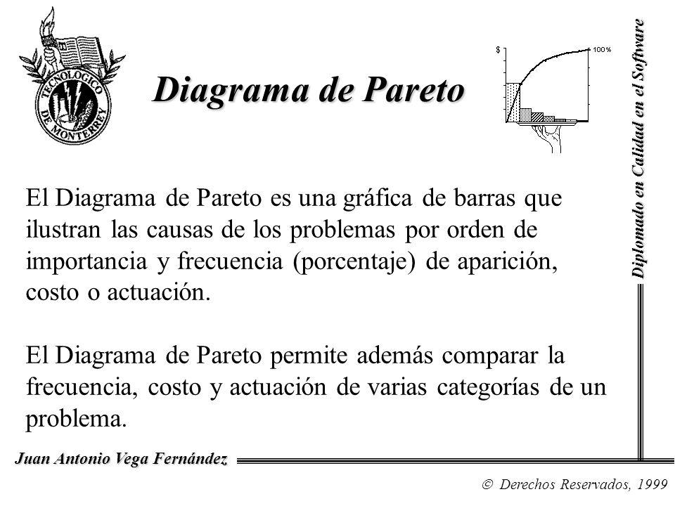 Diagrama de Pareto Diplomado en Calidad en el Software Derechos Reservados, 1999 Juan Antonio Vega Fernández El Diagrama de Pareto es una gráfica de b