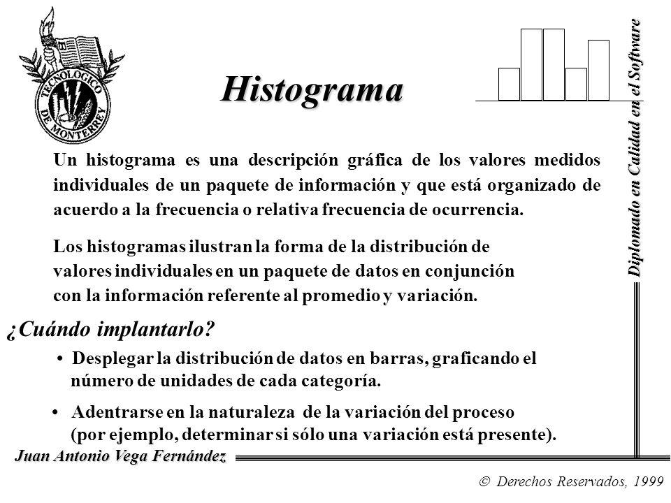 Histograma Diplomado en Calidad en el Software Derechos Reservados, 1999 Juan Antonio Vega Fernández Un histograma es una descripción gráfica de los v