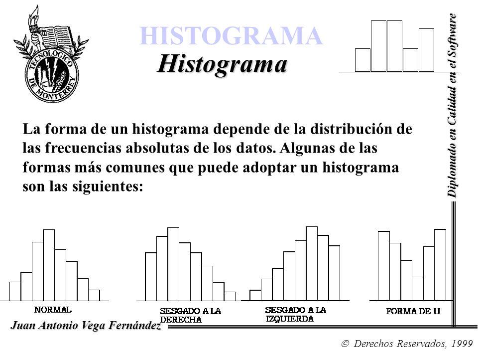 La forma de un histograma depende de la distribución de las frecuencias absolutas de los datos. Algunas de las formas más comunes que puede adoptar un