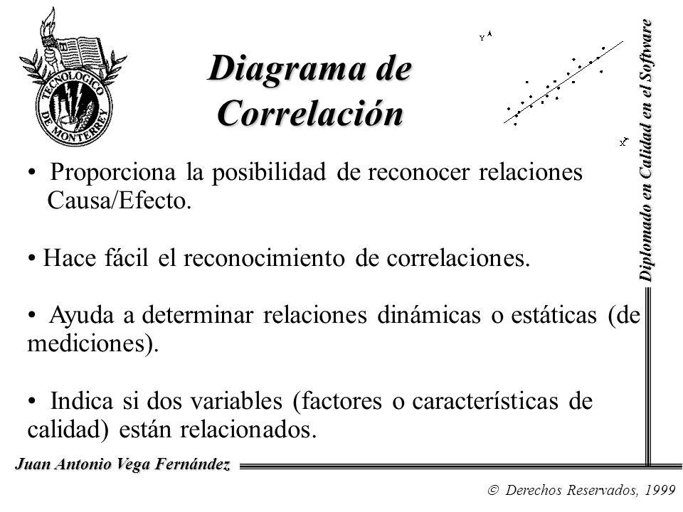 Diagrama de Correlación Diplomado en Calidad en el Software Derechos Reservados, 1999 Juan Antonio Vega Fernández Proporciona la posibilidad de recono
