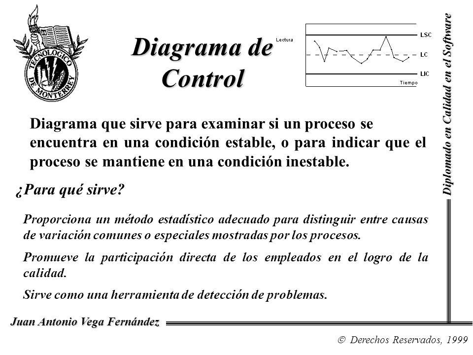 Diagrama de Control Diplomado en Calidad en el Software Derechos Reservados, 1999 Juan Antonio Vega Fernández Proporciona un método estadístico adecua