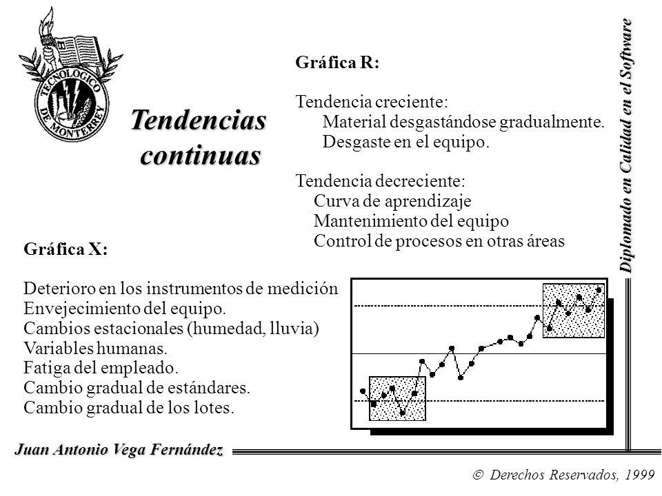 Tendenciascontinuas Gráfica X: Deterioro en los instrumentos de medición Envejecimiento del equipo. Cambios estacionales (humedad, lluvia) Variables h