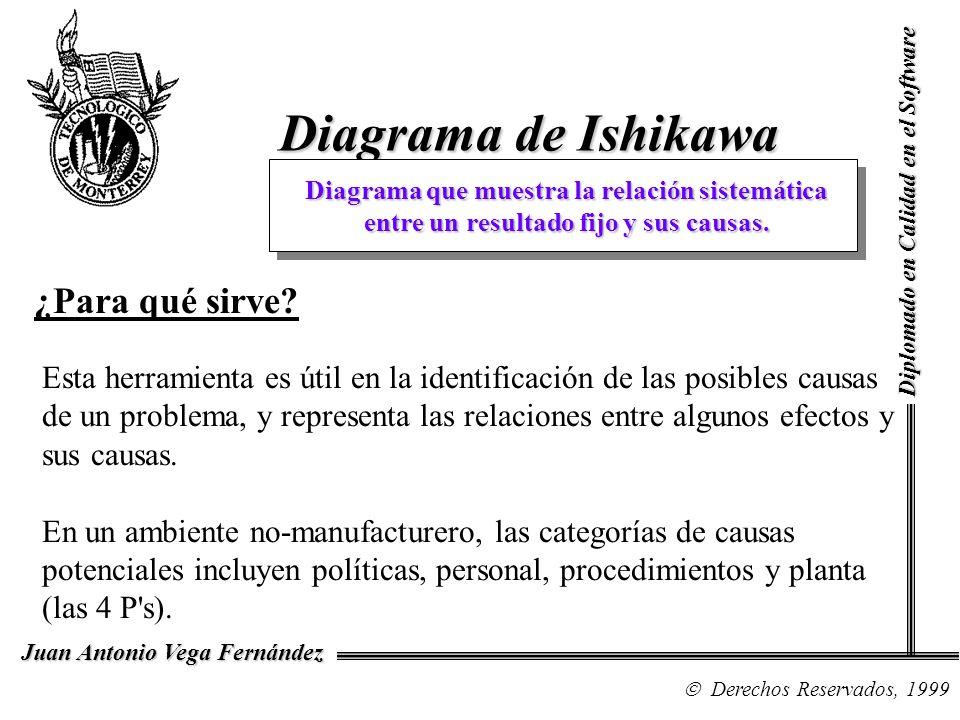 Diagrama de Ishikawa Diplomado en Calidad en el Software Derechos Reservados, 1999 Juan Antonio Vega Fernández Diagrama que muestra la relación sistem