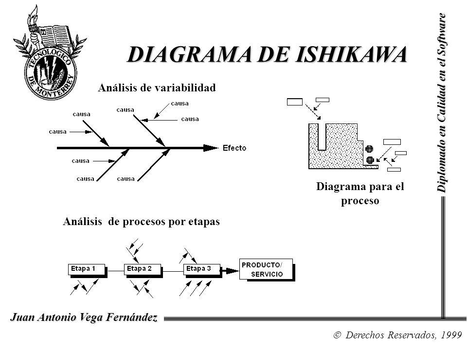 DIAGRAMA DE ISHIKAWA DIAGRAMA DE ISHIKAWA Análisis de procesos por etapas Diagrama para el proceso Análisis de variabilidad Diplomado en Calidad en el