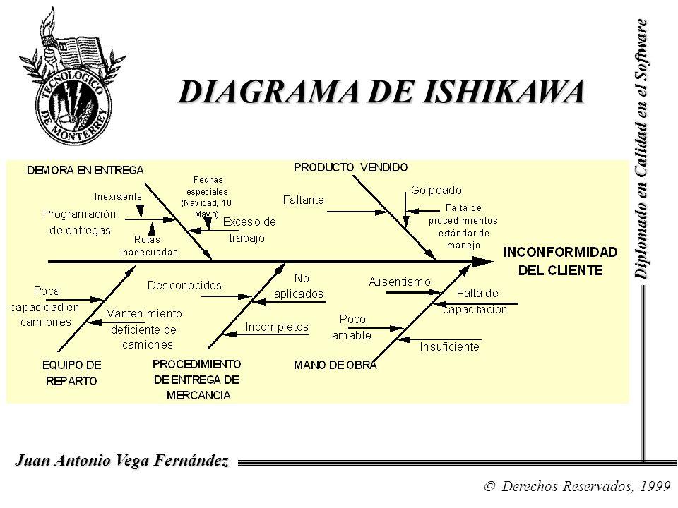 DIAGRAMA DE ISHIKAWA DIAGRAMA DE ISHIKAWA Diplomado en Calidad en el Software Derechos Reservados, 1999 Juan Antonio Vega Fernández