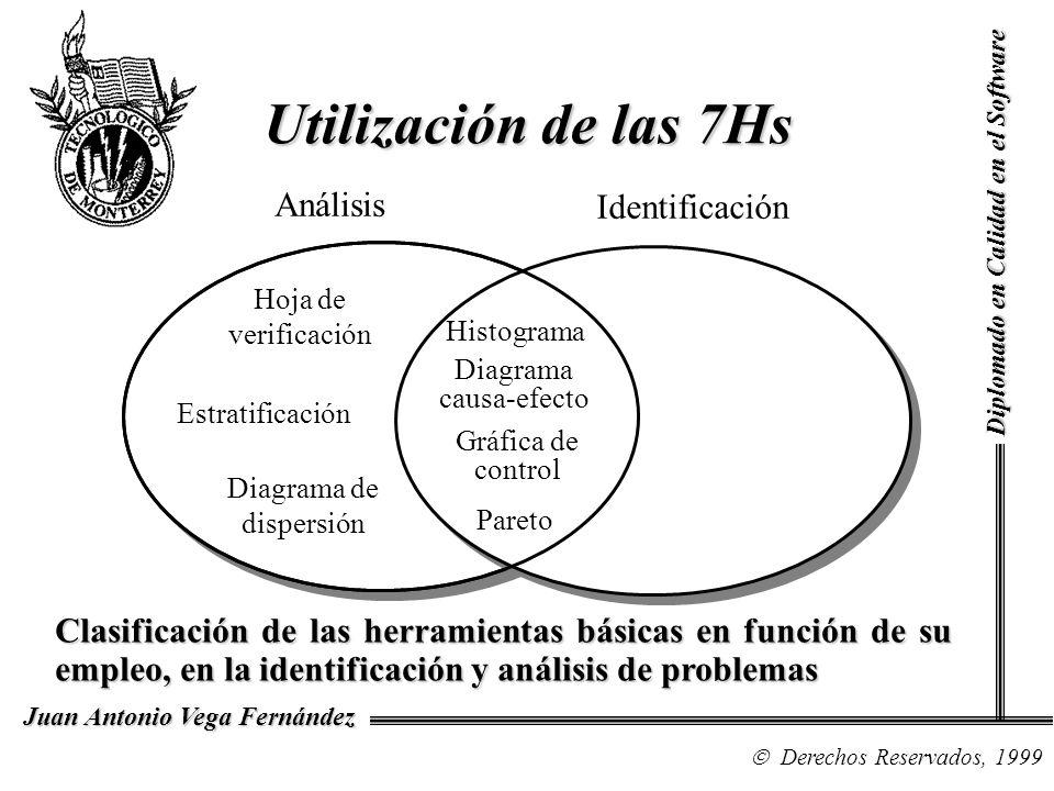 Diplomado en Calidad en el Software Derechos Reservados, 1999 Juan Antonio Vega Fernández Las Siete Herramientas Básicas, a pesar de su antigüedad, siguen siendo el conjunto de técnicas estadísticas de mayor uso en las estrategias de TQC.