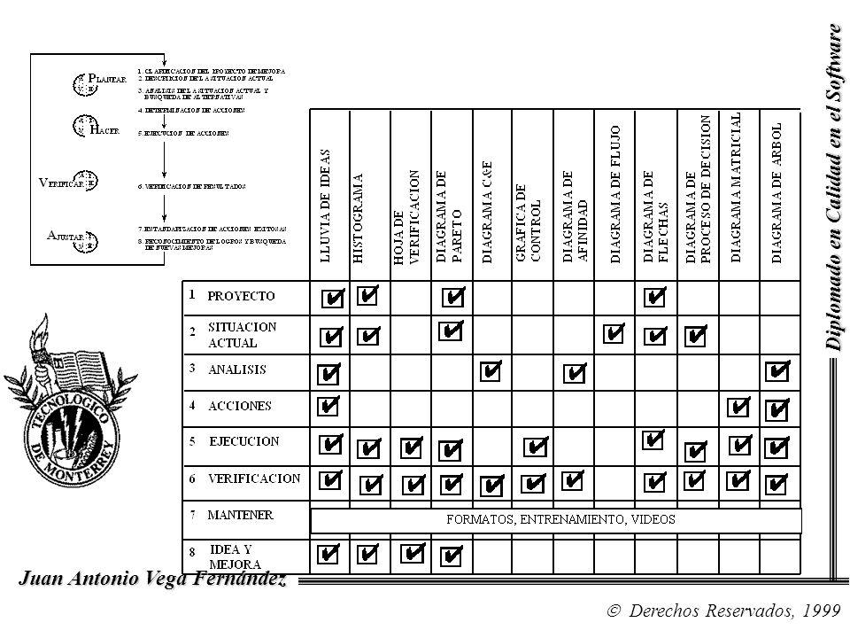 Diplomado en Calidad en el Software Derechos Reservados, 1999 Juan Antonio Vega Fernández